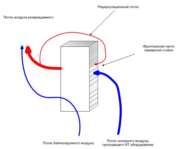 Модель потоков возникающих рядом с серверной стойкой