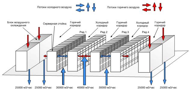 Схема воздушных потоков в серверном помещении