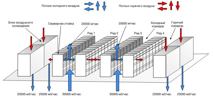 Схема воздушных потоков с серверными стойками, имеющими незакрытые отверстия и проемы