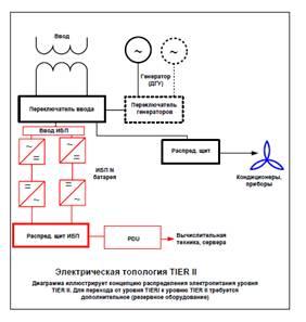 Cхемы реализации уровней надежности от tier 1 до  tier 4 инженерных cистем