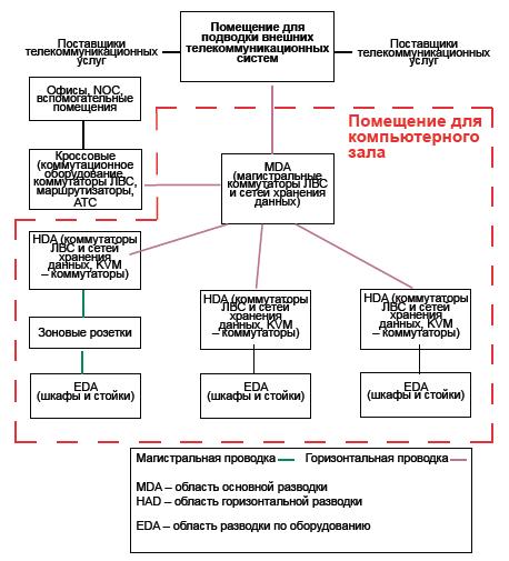 Базовая топология центра данных