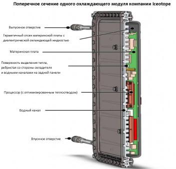 Работа системы охлаждения серверов